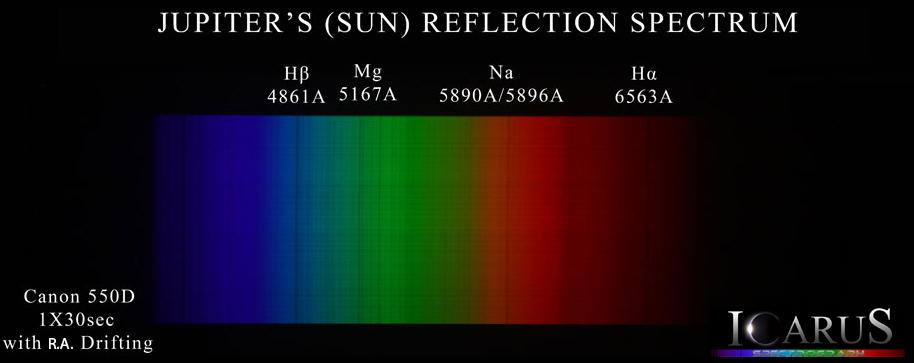 Spectroscopy - Jupiter's reflection spectrum