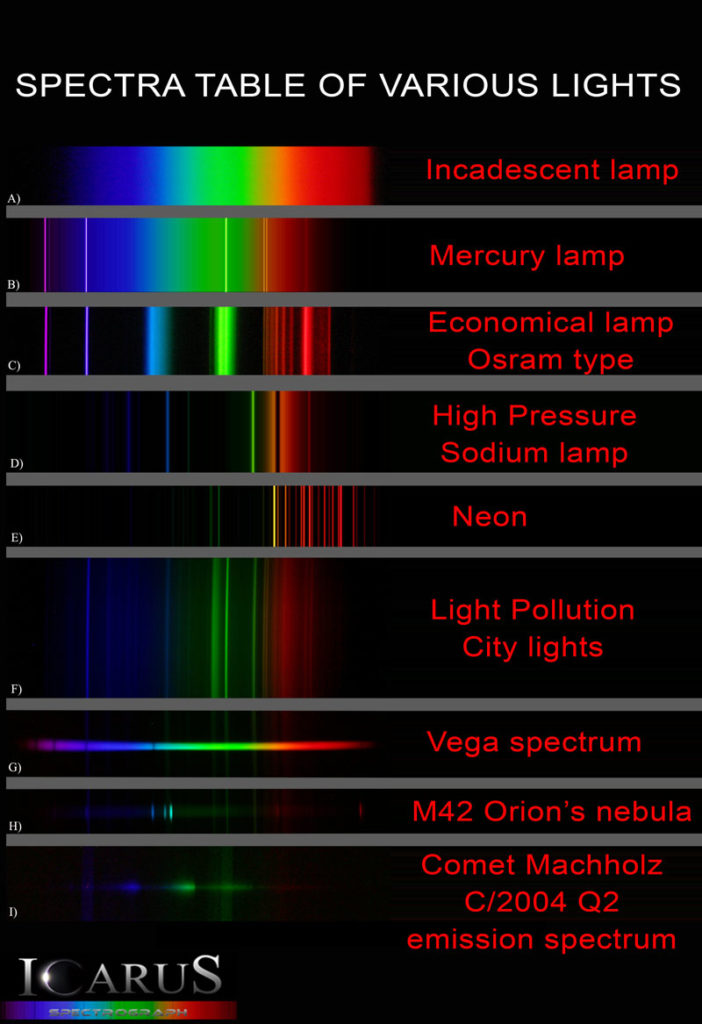 Spectra catalogue